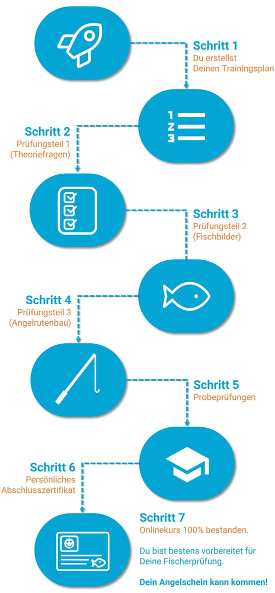 Deine 7 Schritte zum Angelprüfung NRW